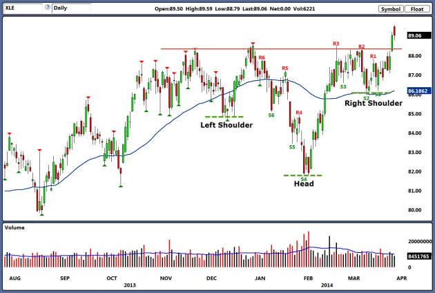 XLE price chart
